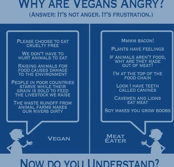 Vegan Chart
